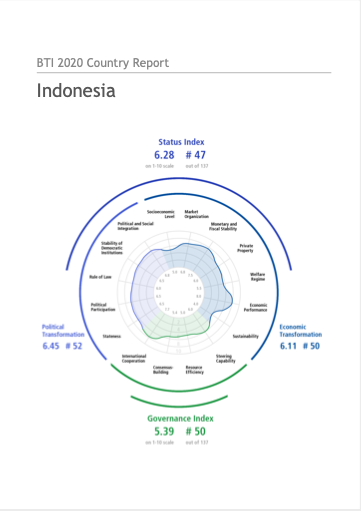 BTI 2020 Country Report Indonesia