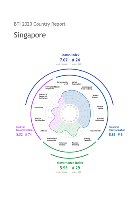 BTI 2020 Country Report Singapore