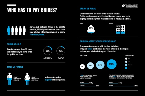 BRIBERY AFFECTS MORE THAN ONE-IN-FIVE AFRICANS
